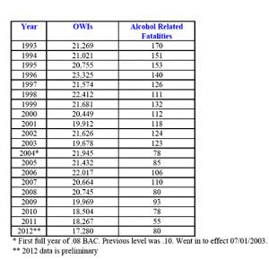 Alcohol-stats