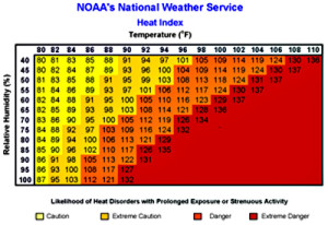 NWS heat index chart.
