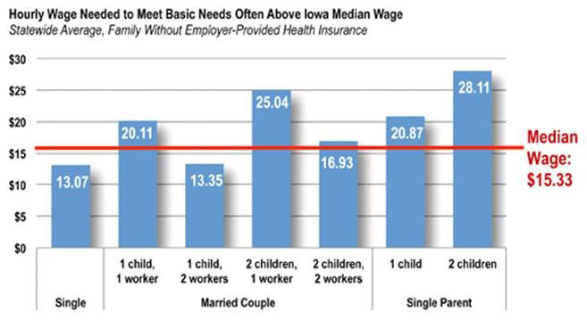 wage-graph