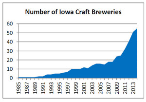 Craft-brew-chart