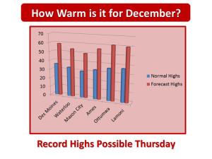 NWS-December-chart