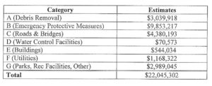 State damage estimate for Presidential Disaster Declaration.