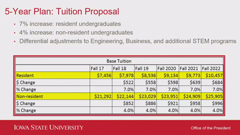 Iowa State University Proposes 5 Years Of 7  Tuition Hikes